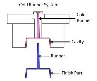Cold Runner