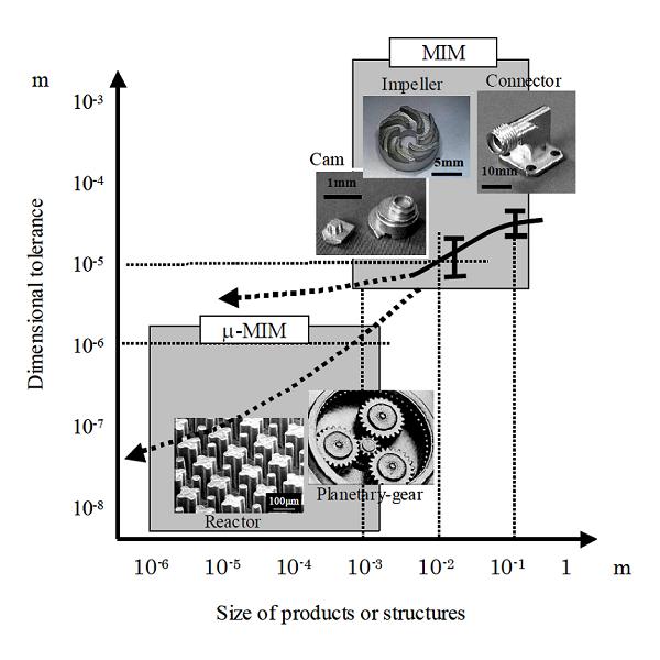 Dimensional Tolerance versus Size of MIM Parts