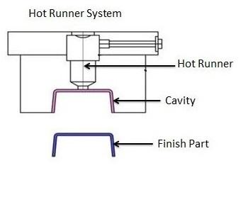 Hot Runner