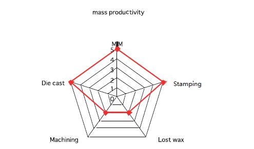 MIM Mass Productivity