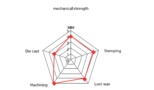 MIM Mechanical Strength