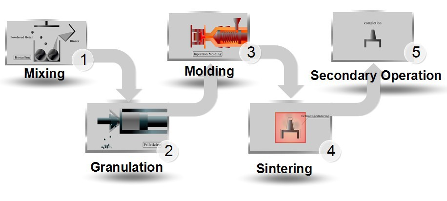 MIM process, Metal Injection Molding process