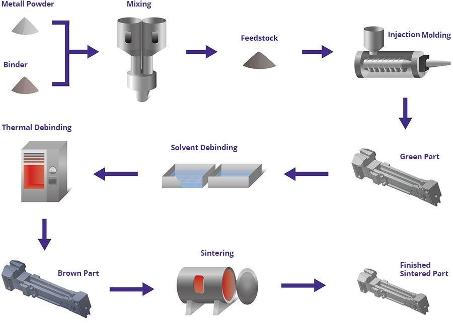 Metal Injection Molding Process