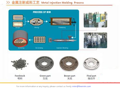 Metal Injection Molding in China