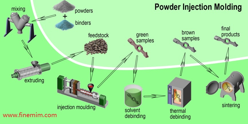 Powder Injection Molding