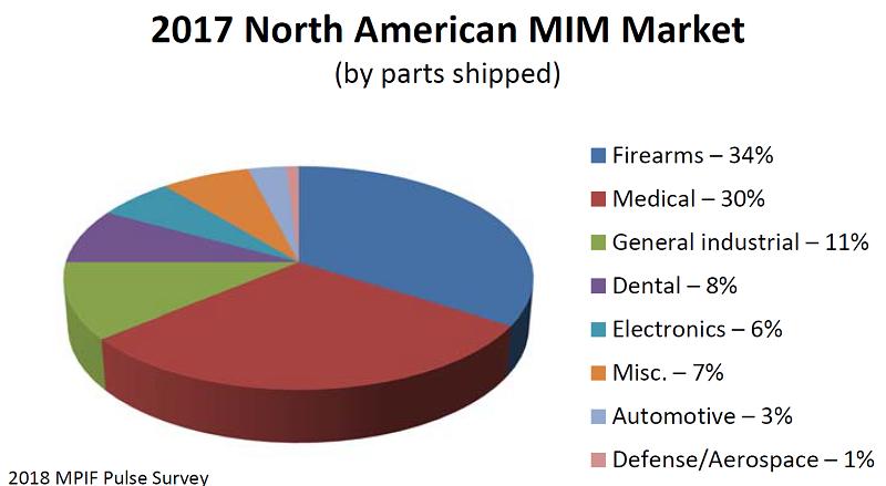 US MIM Market