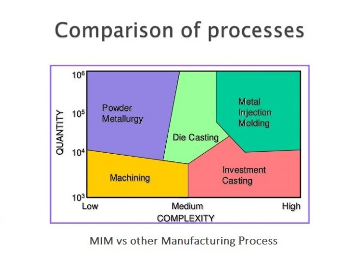 How does MIM compare to other processes? | Fine MIM Parts