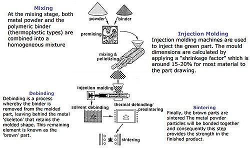 The MIM process